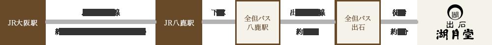 大阪から湖月堂へ電車でお越しの場合